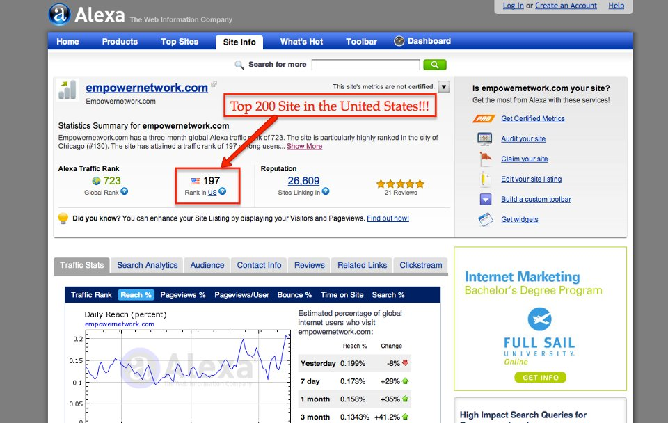 Empower Network hit top 200 sites in the USA